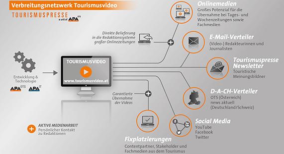 Grafik über Tourismusvideo